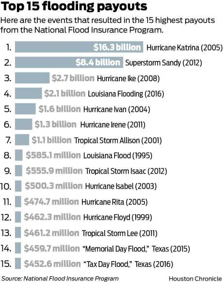 Fema Flood Insurance Quote Gorgeous Fema  Blog  Vargas & Vargas Insurance